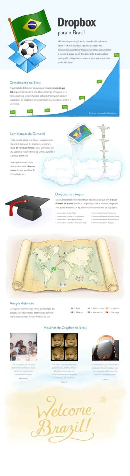 Infográfico Dropbox no Brasil