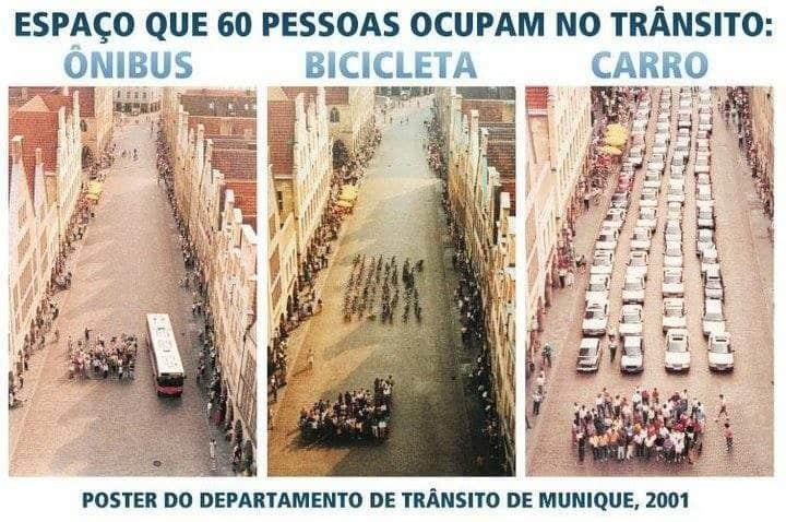 Espaço ocupado por 60 pessoas a pé, em bicicletas, em ônibus e carros.