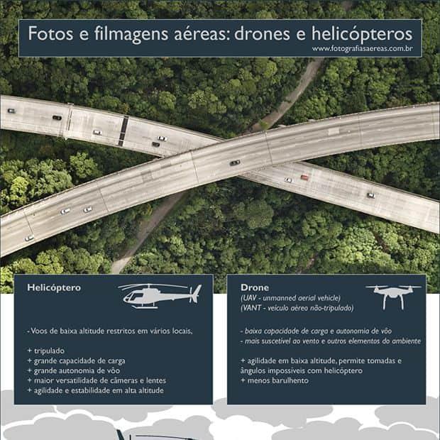Infográfico Drones e Helicópteros
